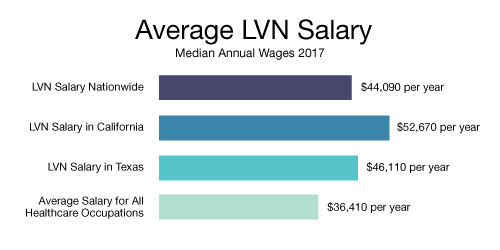 lvn salary - average 2017 lvn salary by city, state, and metro area, Human Body