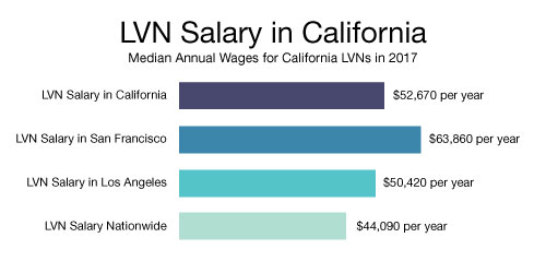 Lvn Salary Average 2019 Lvn Salary By City State And Metro Area
